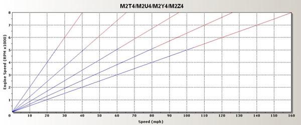 Speedo/Tach Chart